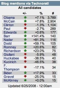 Barack-Blog-mentions.jpg