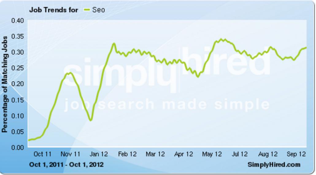 search engine optimization trends by marc baumann