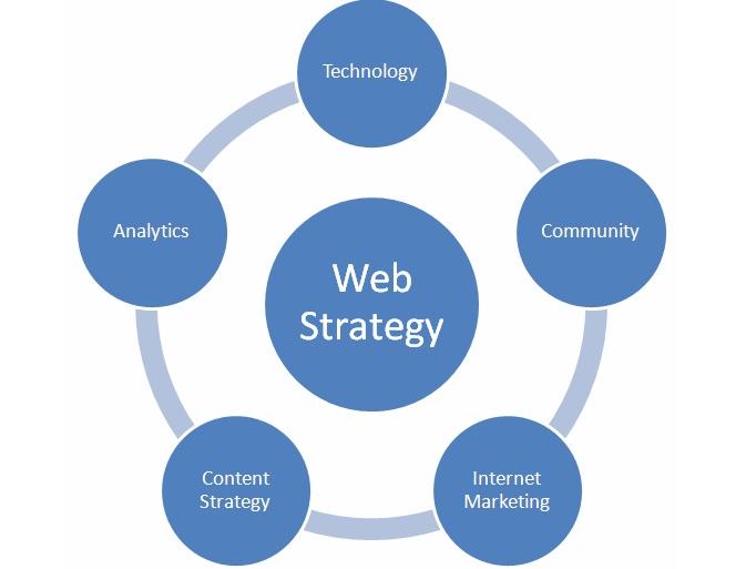 web_strategy-chart